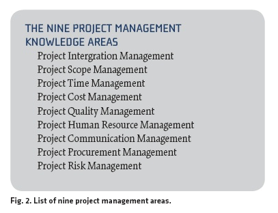 Nine Project Management Knowledge Areas